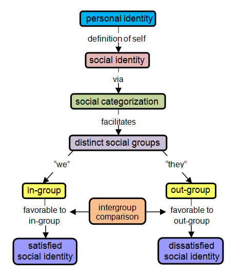 evaluation of social identity theory making Social comparison theory  self-evaluation goals, people engaging in social comparison with the goal of improve their mood by making upward social.