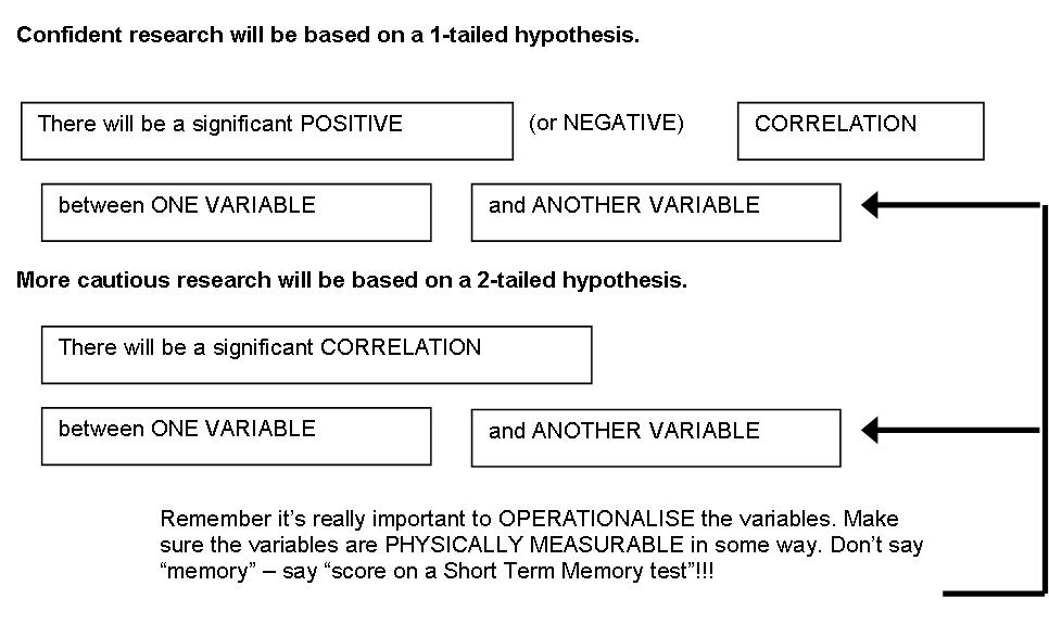 Hypotheses AO1 AO2 - PSYCHOLOGY WIZARD