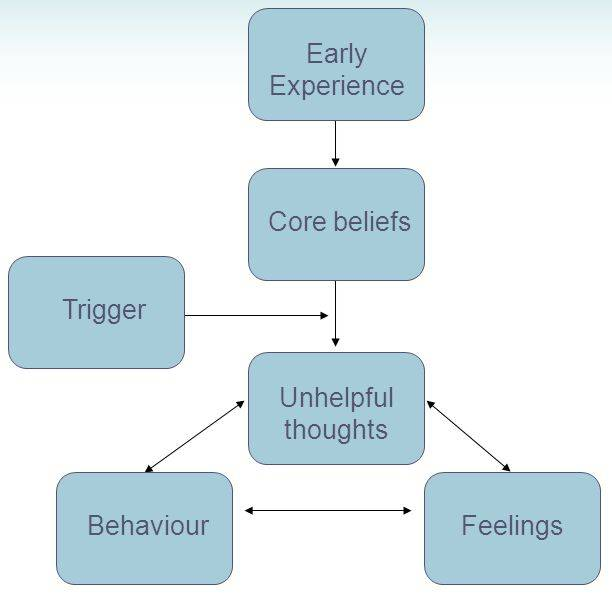 essay on behaviour therapy Cognitive behavioral therapy (cbt) abstract in order to overcome behavioral problems such as anxiety, depression or fear, individuals usually communicate their.
